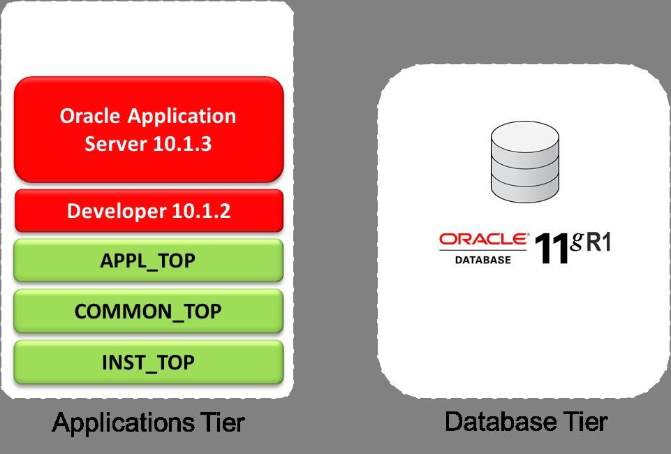 e Business Suite R12 Oracle e Business Suite 12 2
