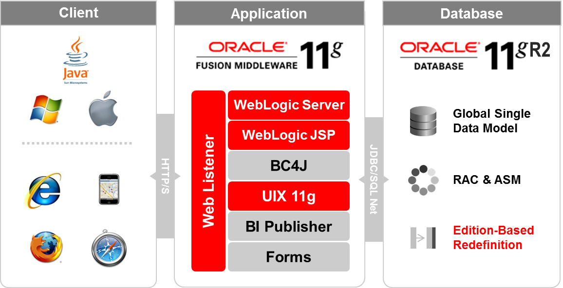 A journey from oracle e business suite r12 1 to r12 2 for E business architecture