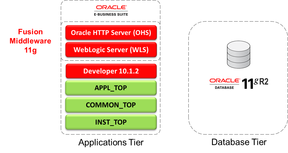 A journey from oracle e business suite r12 1 to r12 2 for Oracle 10 g architecture